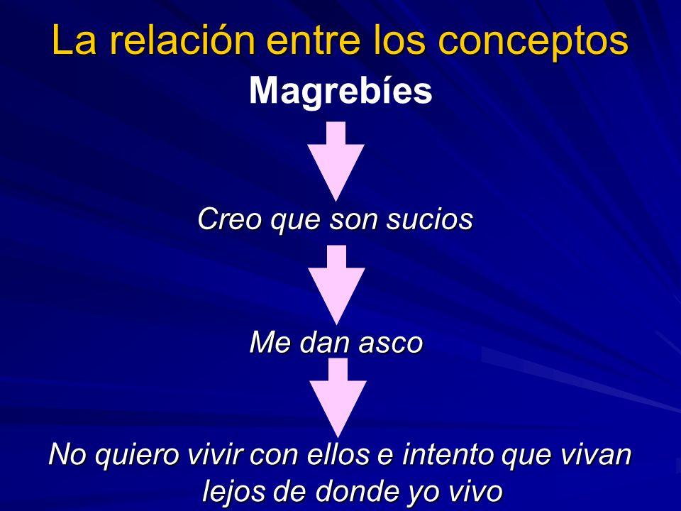 La relación entre los conceptos