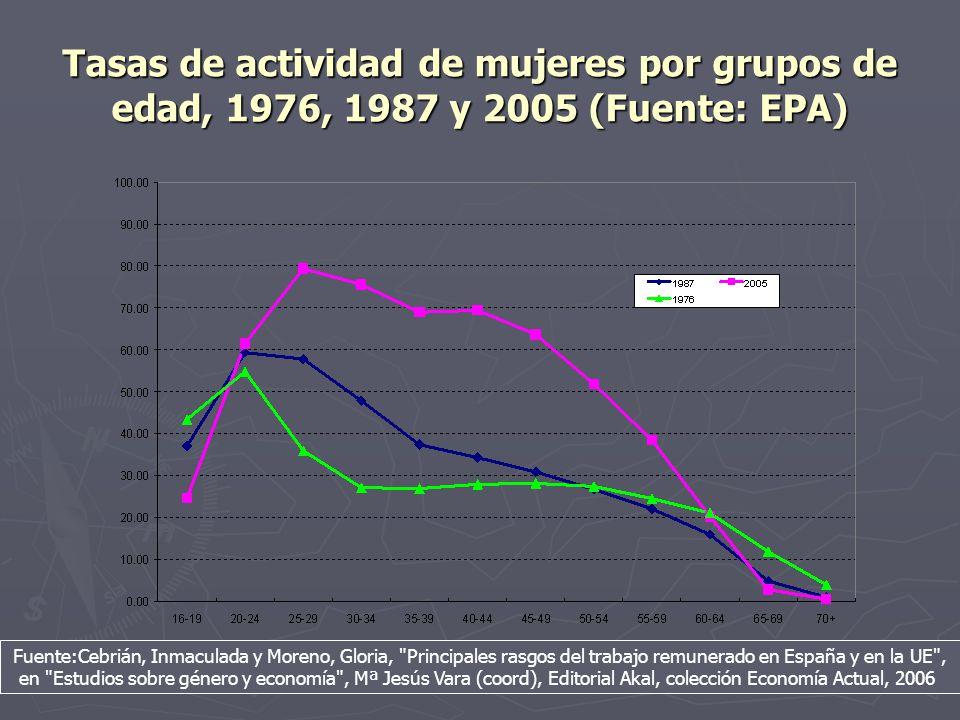 Tasas de actividad de mujeres por grupos de edad, 1976, 1987 y 2005 (Fuente: EPA)