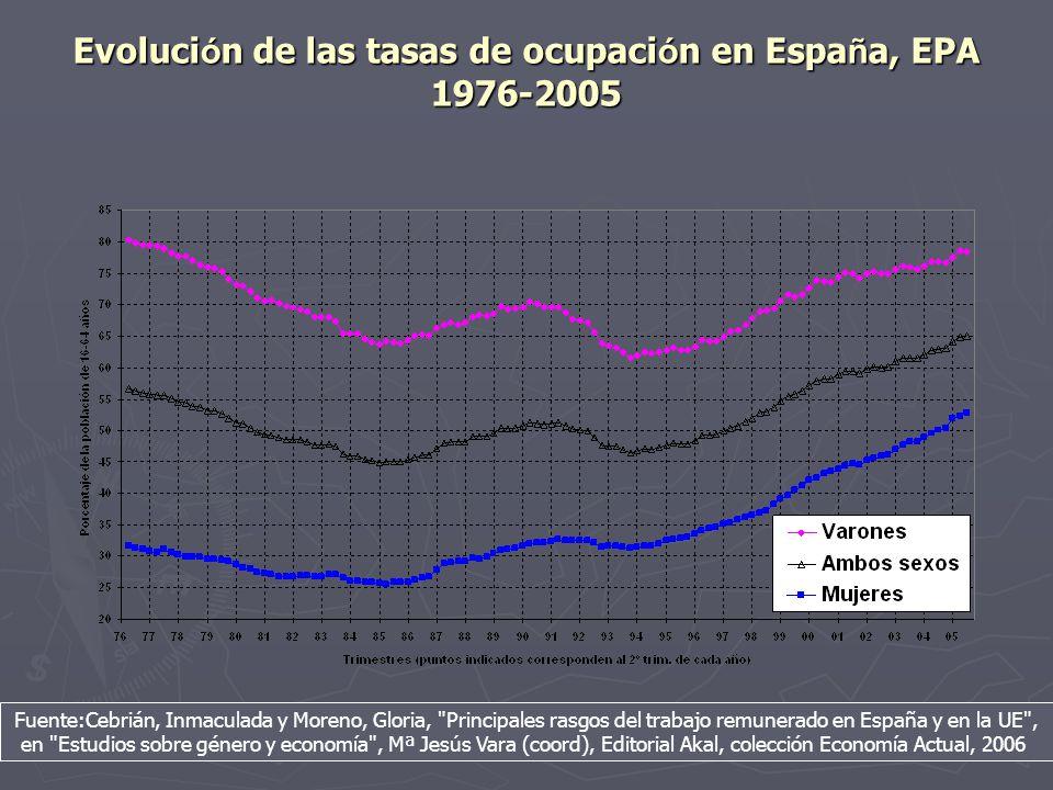 Evolución de las tasas de ocupación en España, EPA 1976-2005