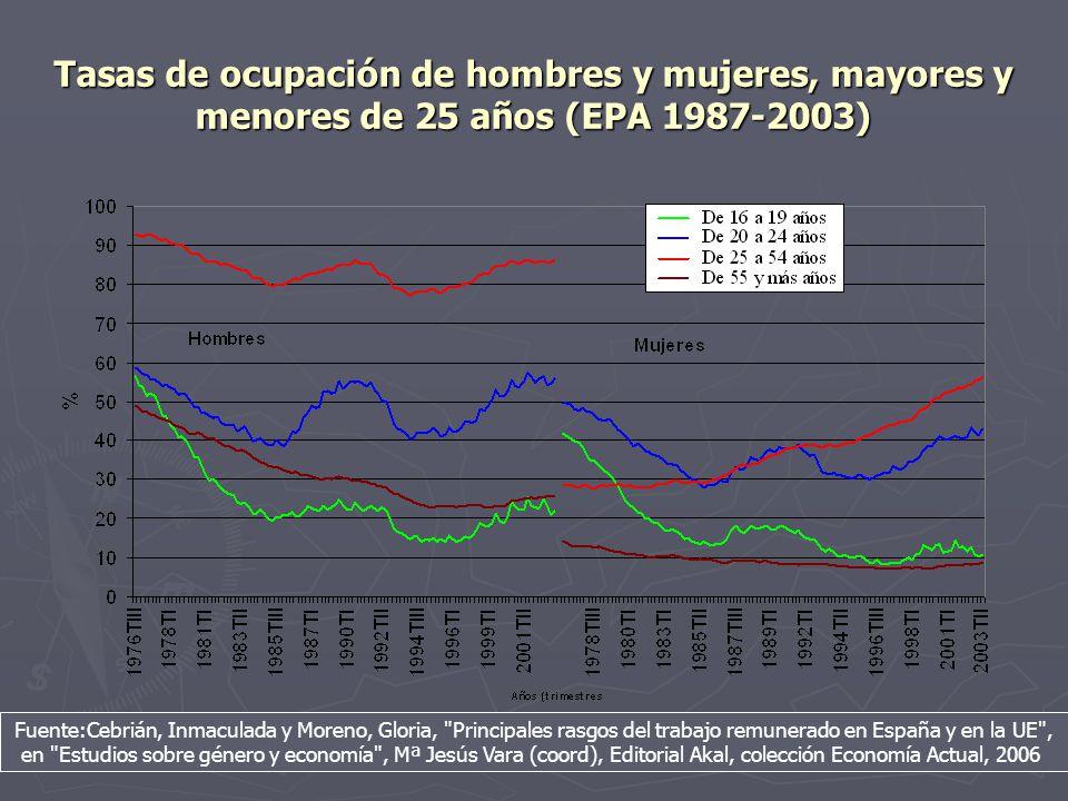 Tasas de ocupación de hombres y mujeres, mayores y menores de 25 años (EPA 1987-2003)