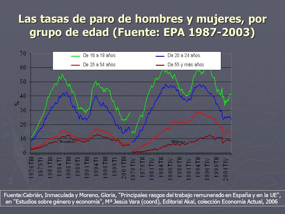 Las tasas de paro de hombres y mujeres, por grupo de edad (Fuente: EPA 1987-2003)