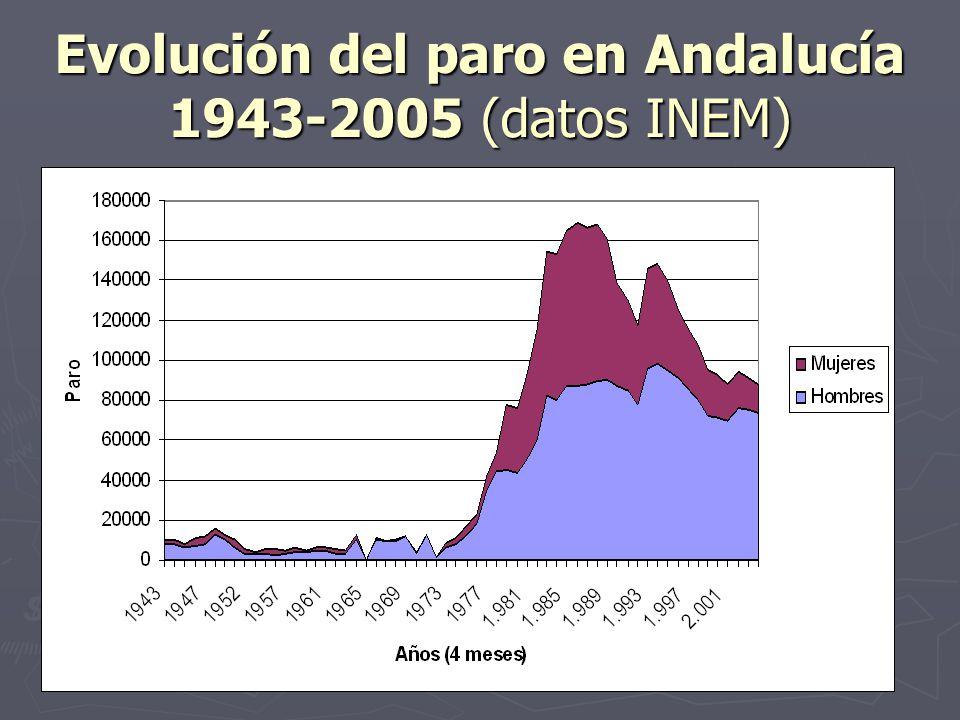 Evolución del paro en Andalucía 1943-2005 (datos INEM)