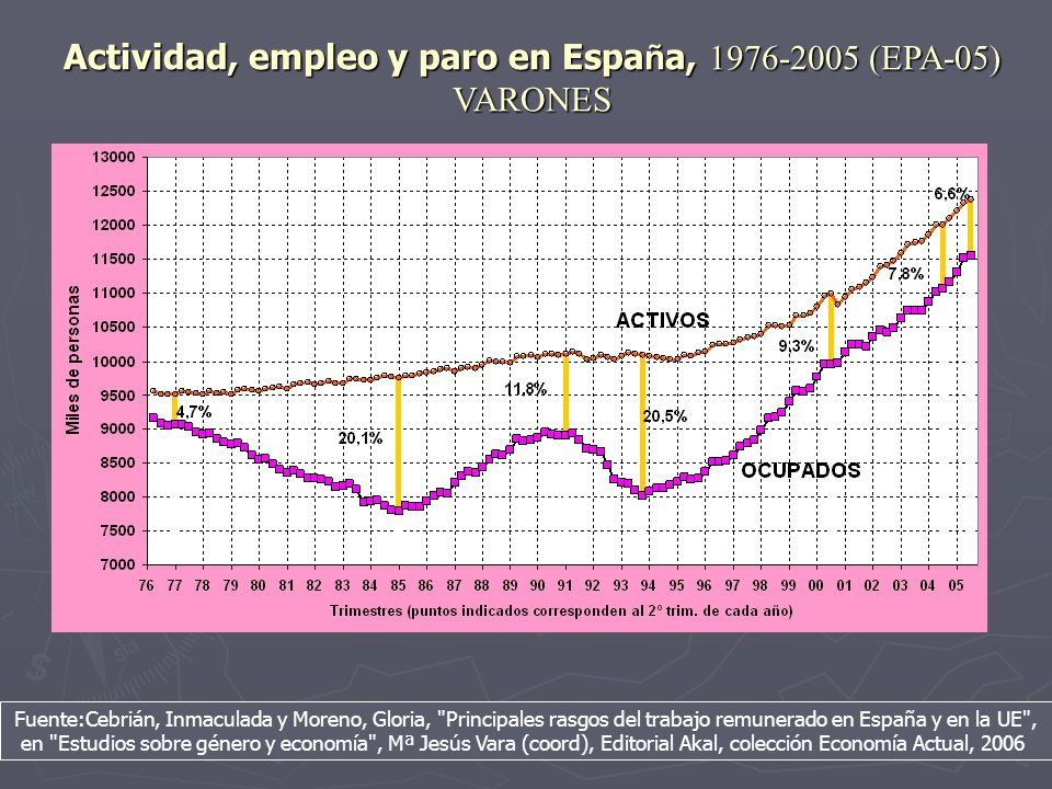 Actividad, empleo y paro en España, 1976-2005 (EPA-05) VARONES