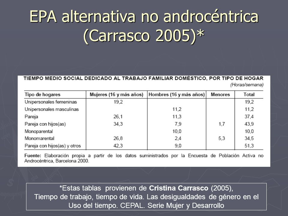 EPA alternativa no androcéntrica (Carrasco 2005)*