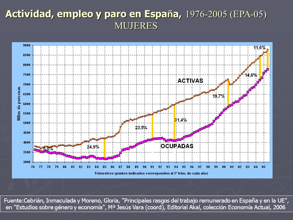 Actividad, empleo y paro en España, 1976-2005 (EPA-05) MUJERES
