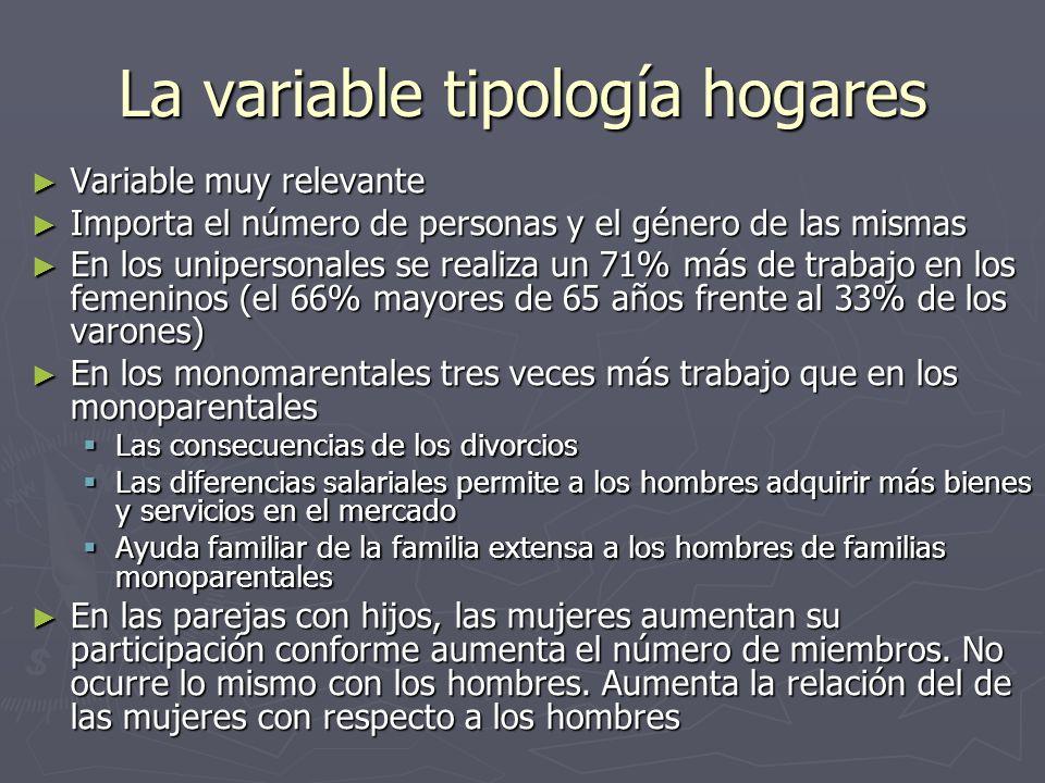 La variable tipología hogares