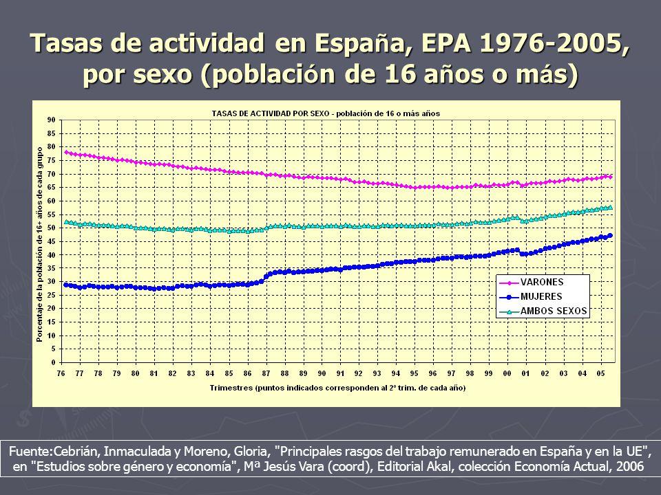 Tasas de actividad en España, EPA 1976-2005, por sexo (población de 16 años o más)