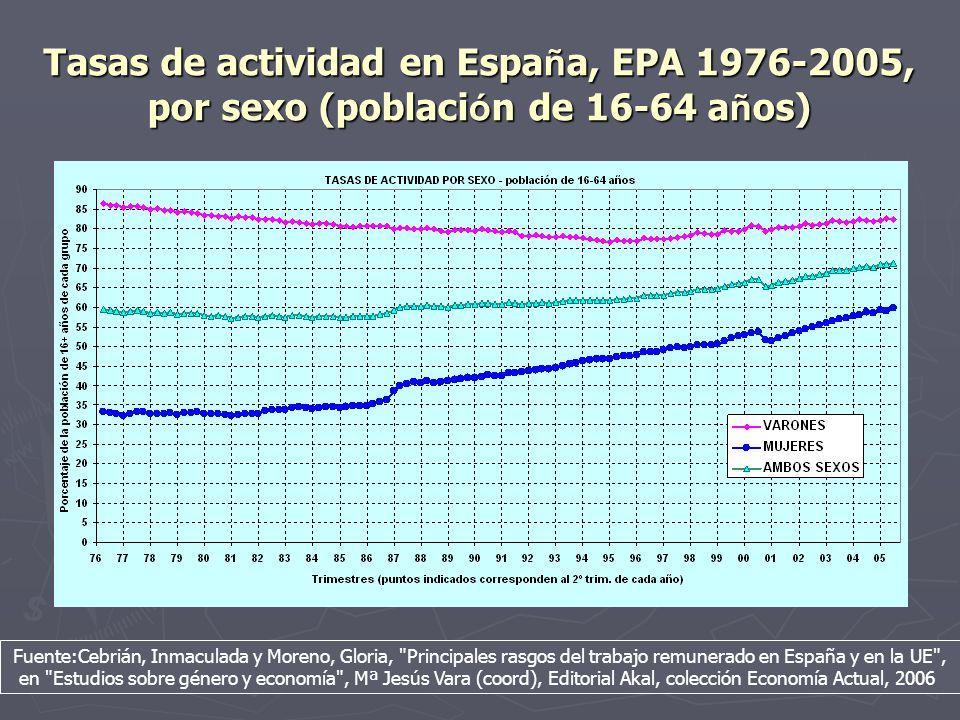 Tasas de actividad en España, EPA 1976-2005, por sexo (población de 16-64 años)