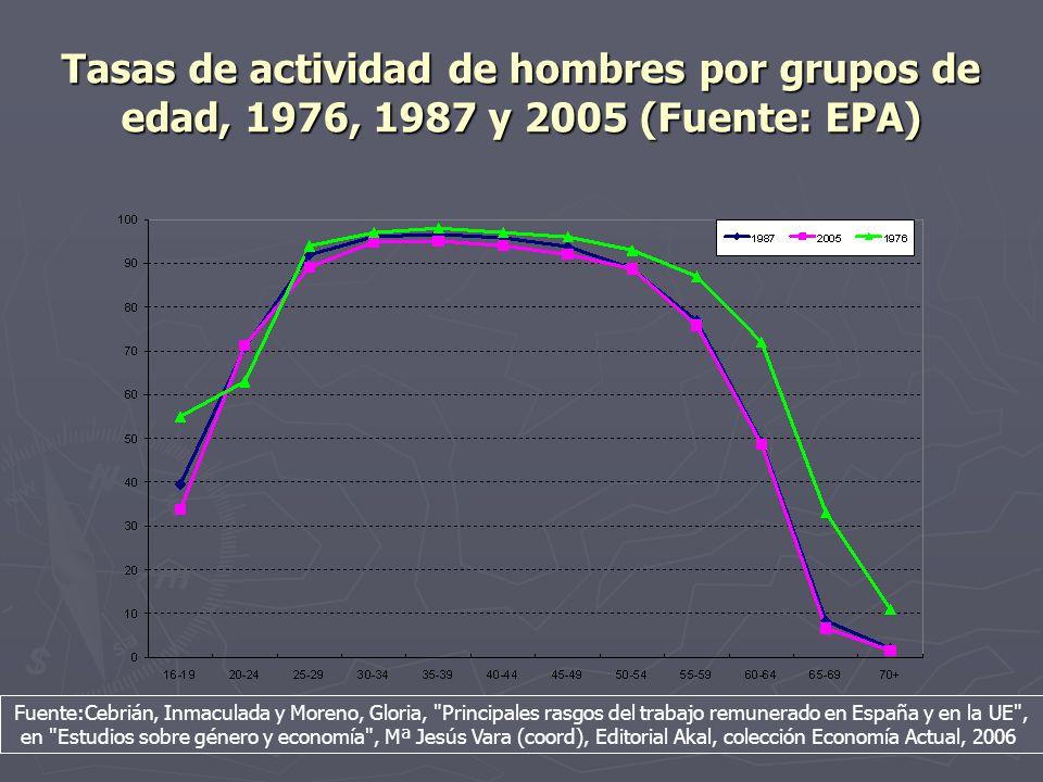 Tasas de actividad de hombres por grupos de edad, 1976, 1987 y 2005 (Fuente: EPA)