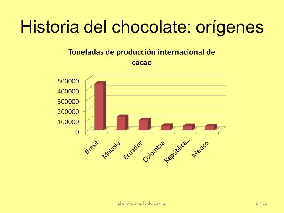 Historia del chocolate: orígenes