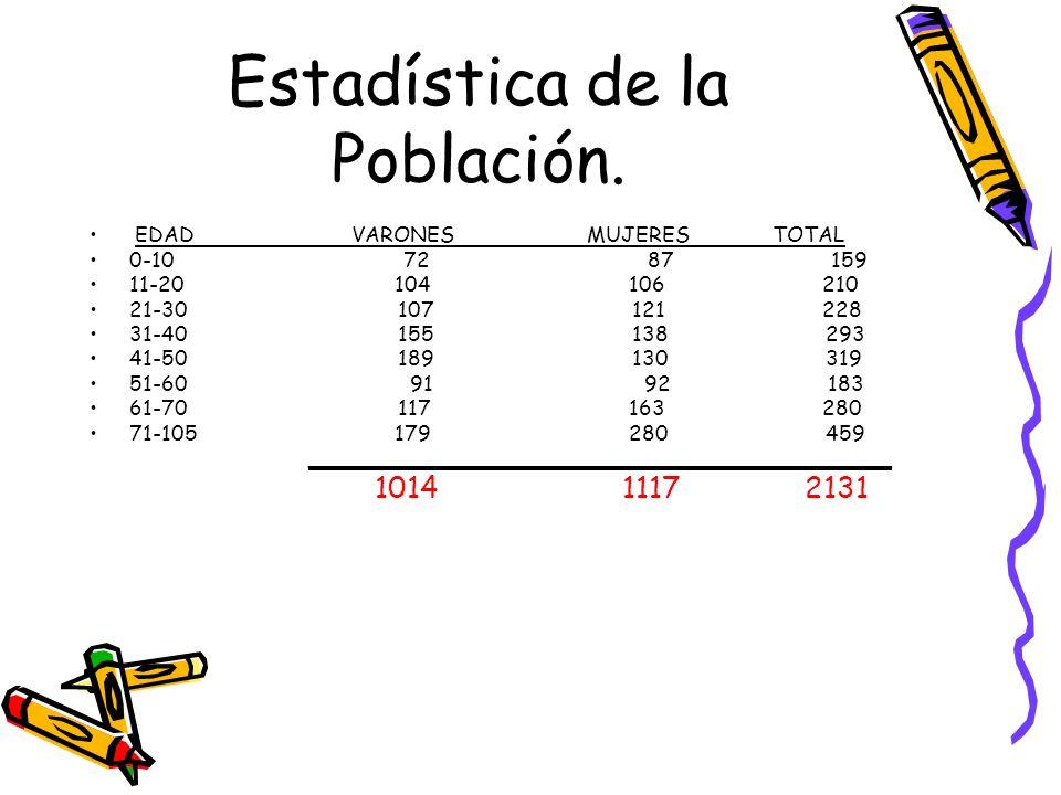 Estadística de la Población.