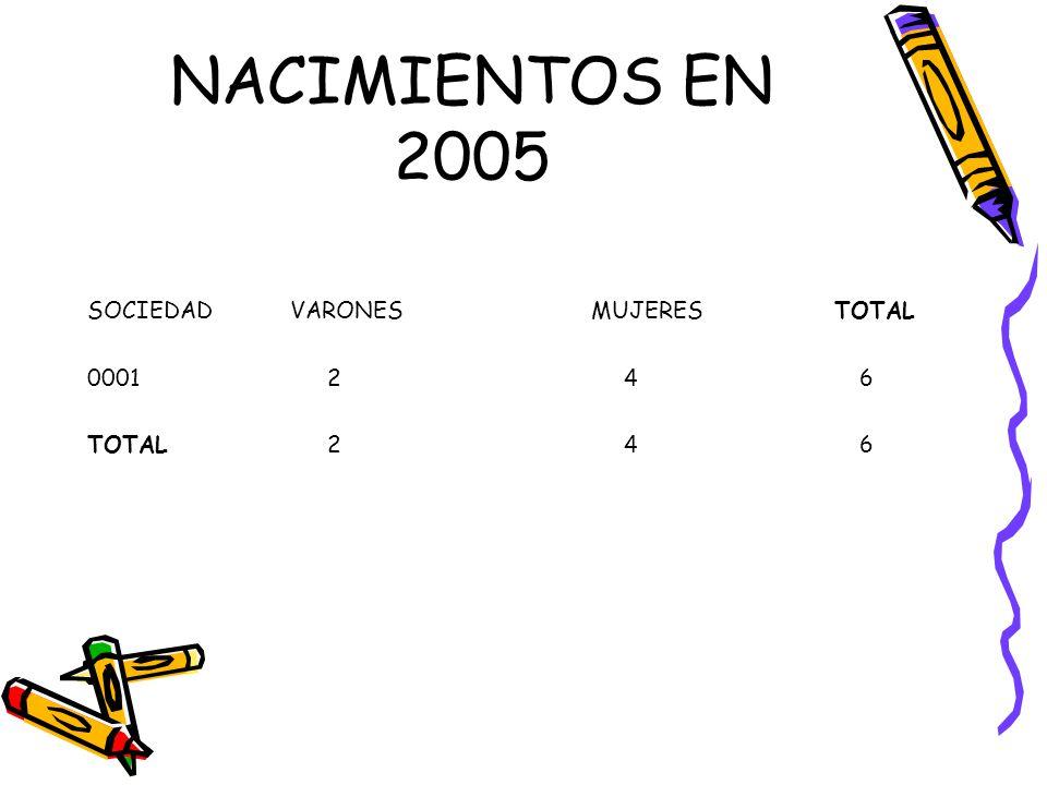 NACIMIENTOS EN 2005 SOCIEDAD VARONES MUJERES TOTAL 0001 2 4 6