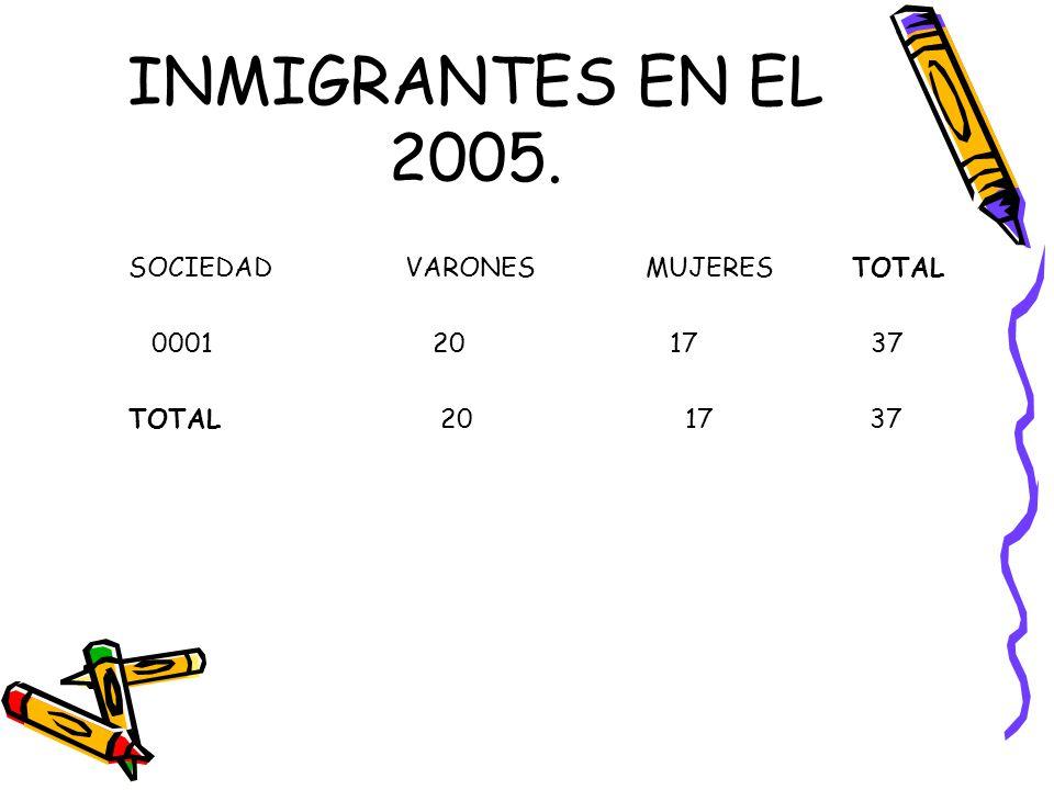 INMIGRANTES EN EL 2005. SOCIEDAD VARONES MUJERES TOTAL 0001 20 17 37