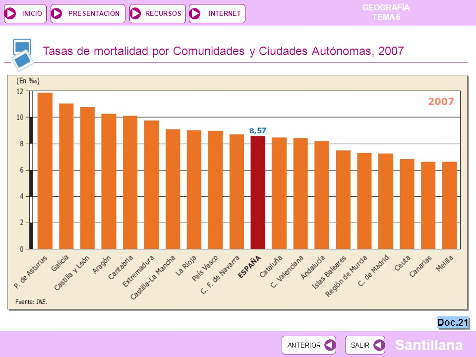 Tasas de mortalidad por Comunidades y Ciudades Autónomas, 2007