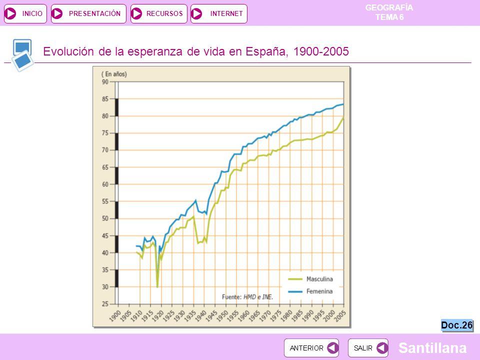 Evolución de la esperanza de vida en España, 1900-2005