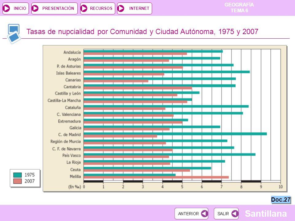 Tasas de nupcialidad por Comunidad y Ciudad Autónoma, 1975 y 2007