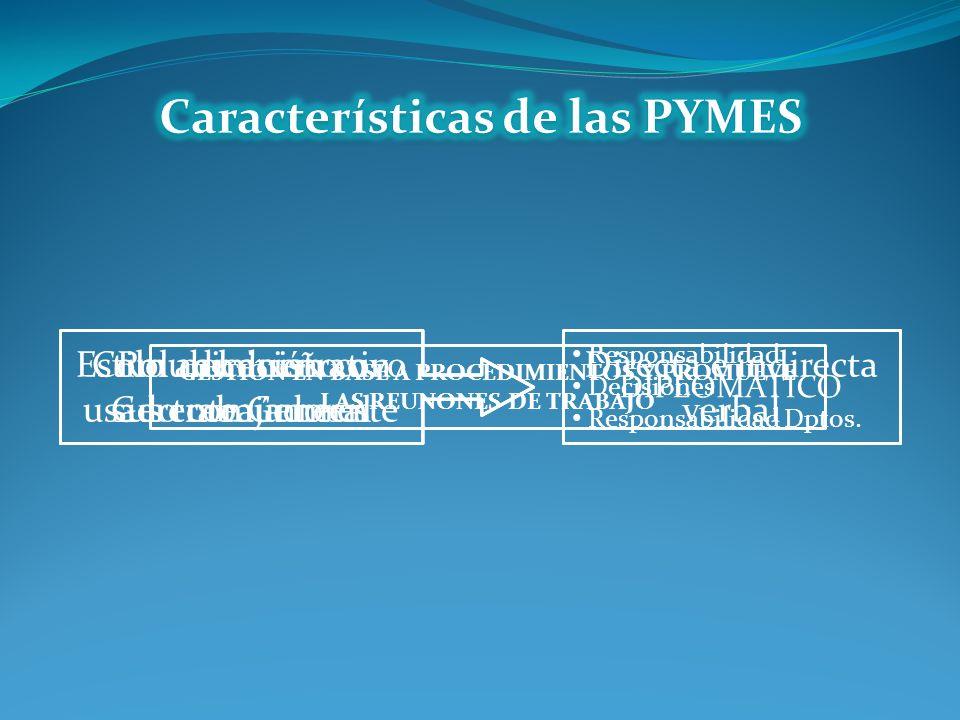 Características de las PYMES