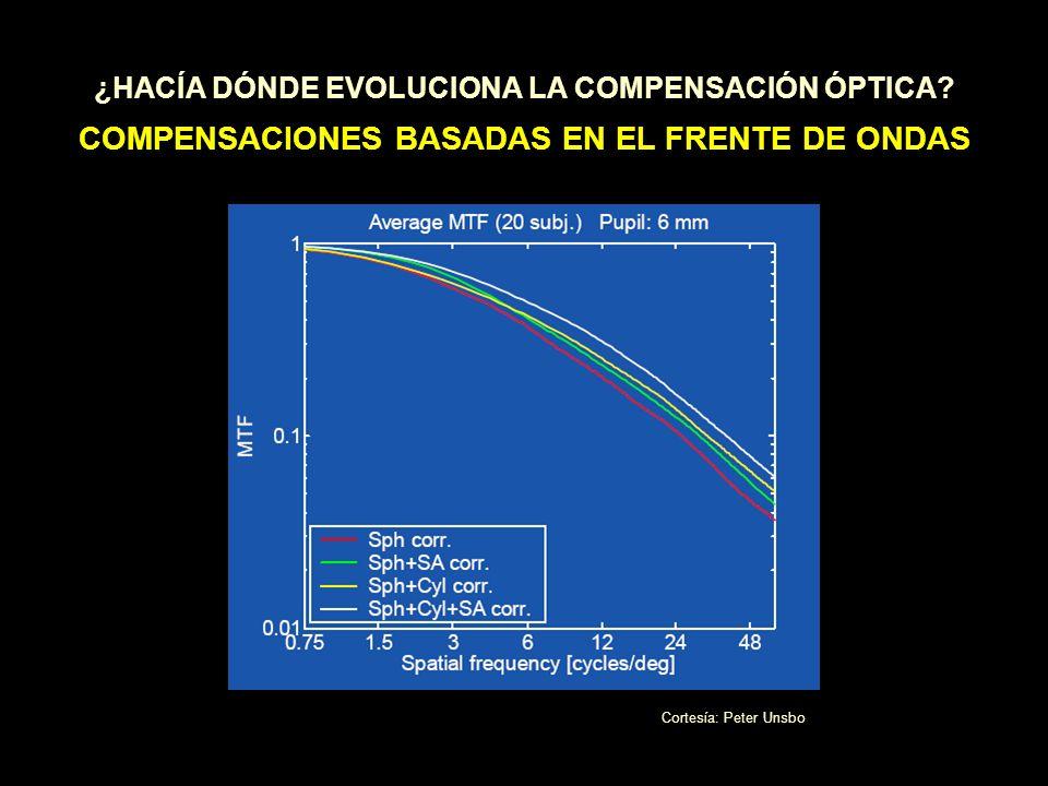 ¿HACÍA DÓNDE EVOLUCIONA LA COMPENSACIÓN ÓPTICA