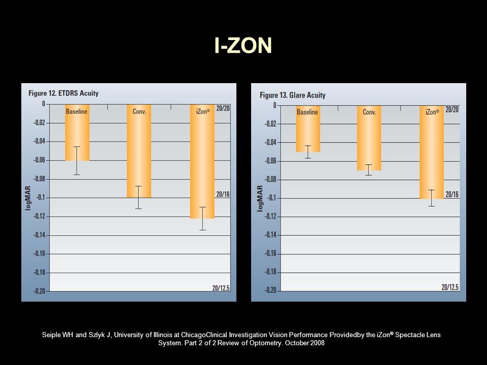 I-ZON