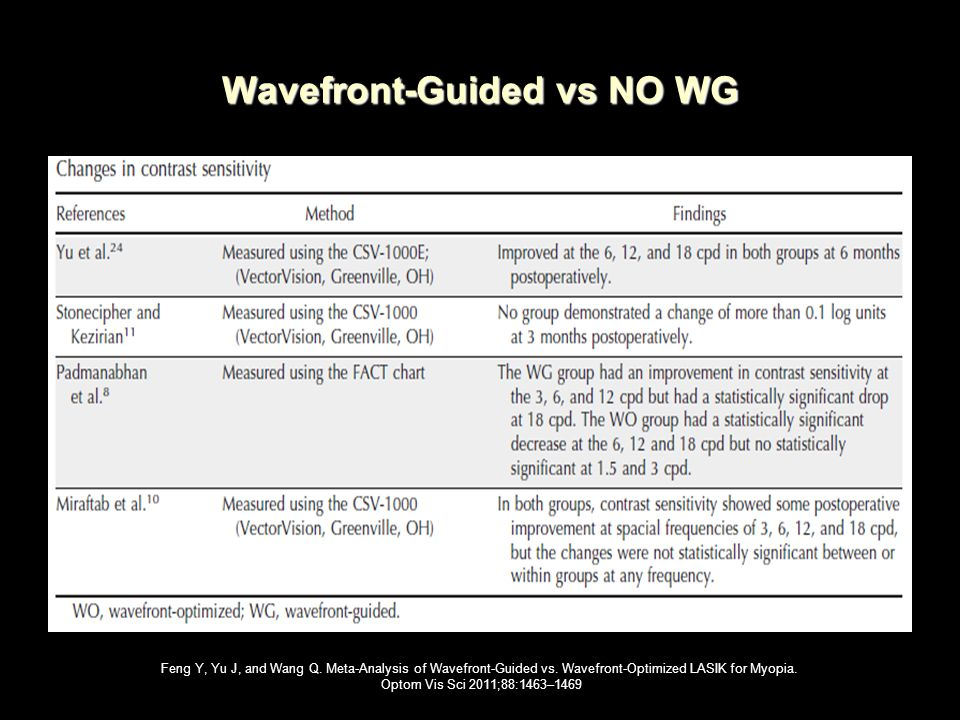 Wavefront-Guided vs NO WG