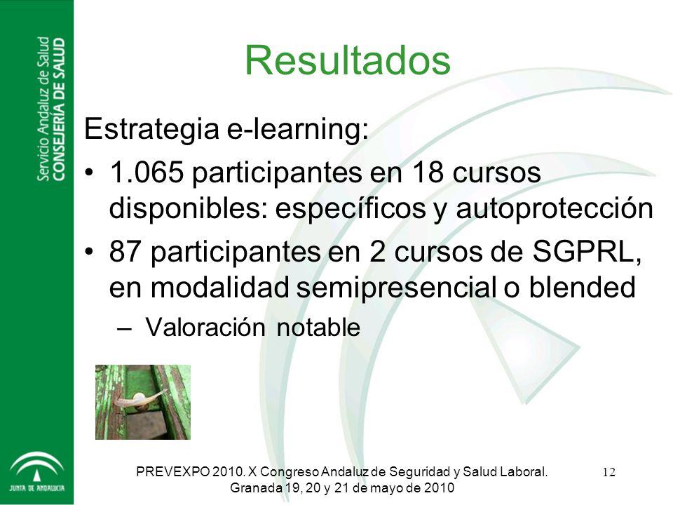 Resultados Estrategia e-learning: