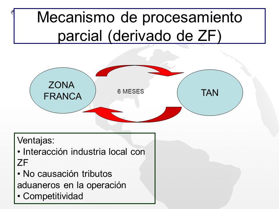 Mecanismo de procesamiento parcial (derivado de ZF)