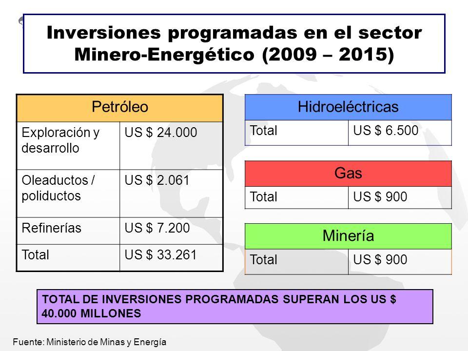 Inversiones programadas en el sector Minero-Energético (2009 – 2015)