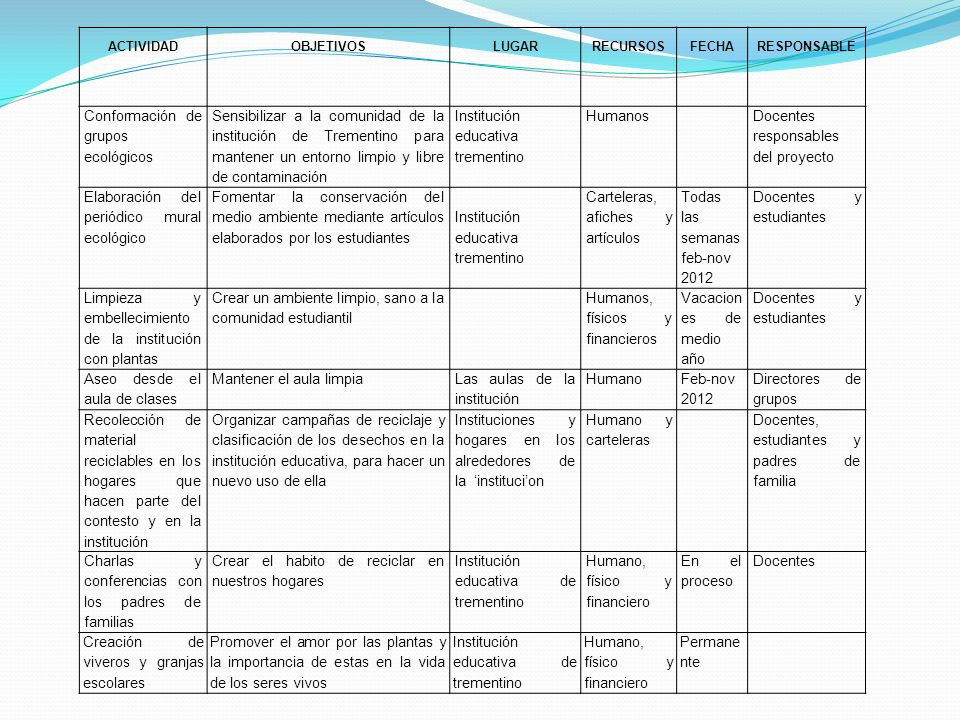 Conformación de grupos ecológicos