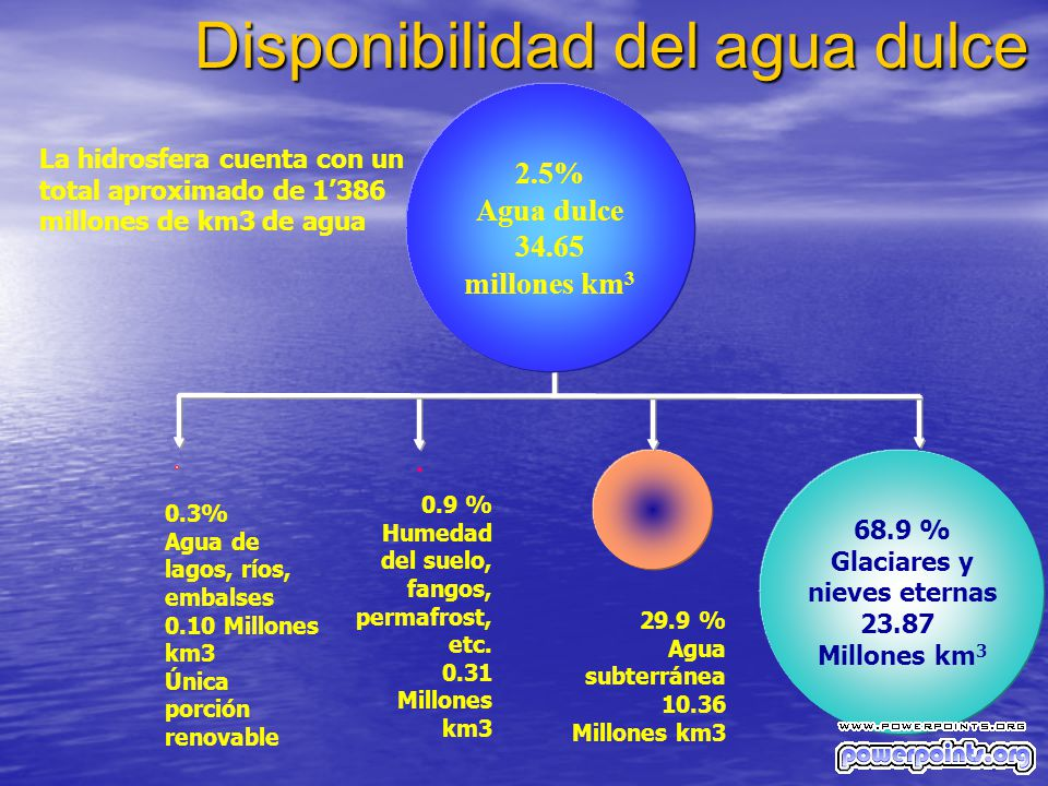Disponibilidad del agua dulce