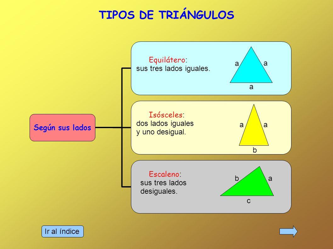 TIPOS DE TRIÁNGULOS Equilátero: sus tres lados iguales. a Isósceles: