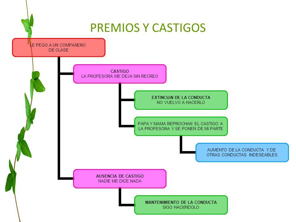 PREMIOS Y CASTIGOS