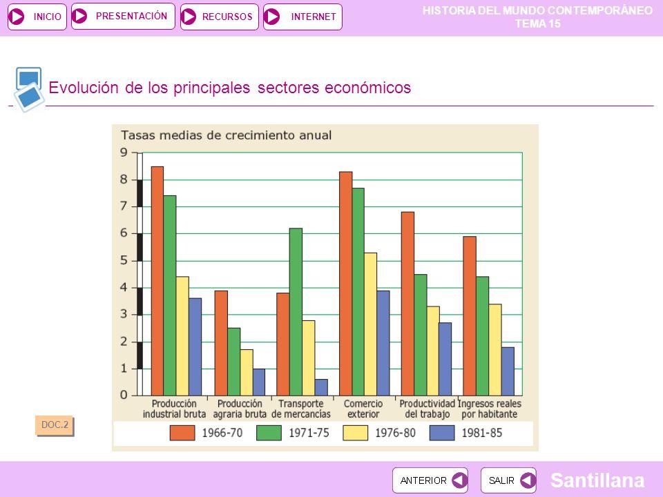 Evolución de los principales sectores económicos