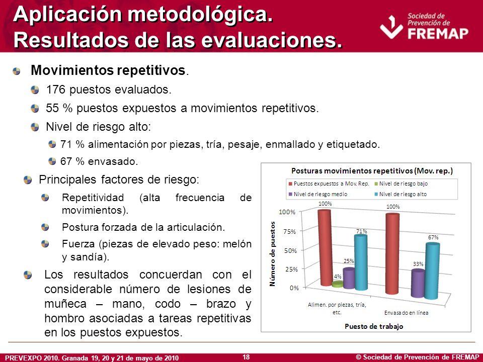 Aplicación metodológica. Resultados de las evaluaciones.