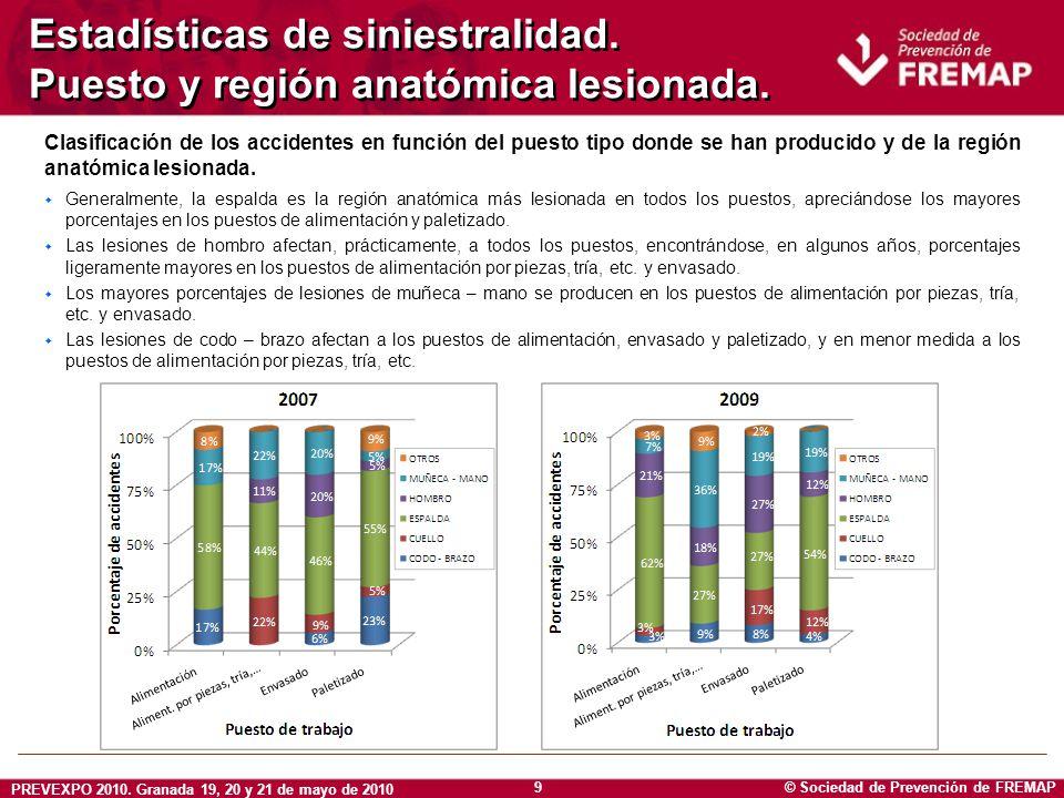 Estadísticas de siniestralidad. Puesto y región anatómica lesionada.