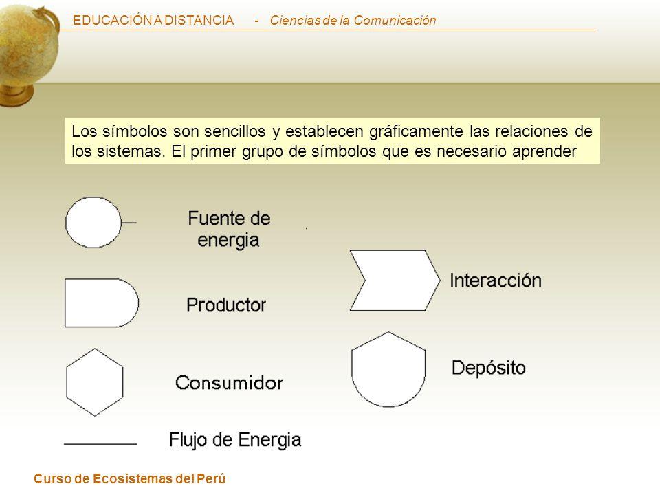 Los símbolos son sencillos y establecen gráficamente las relaciones de los sistemas. El primer grupo de símbolos que es necesario aprender