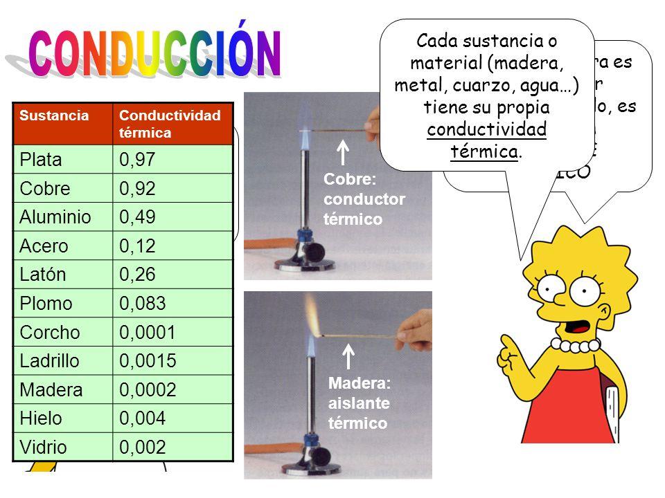 CONDUCCIÓN Cada sustancia o material (madera, metal, cuarzo, agua…) tiene su propia conductividad térmica.