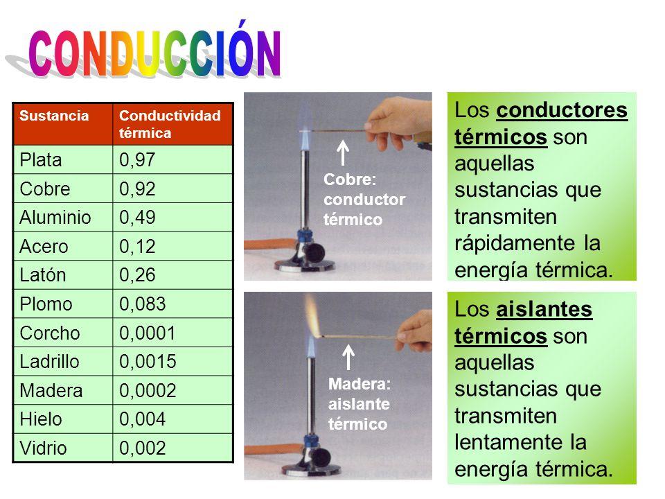 CONDUCCIÓN Los conductores térmicos son aquellas sustancias que transmiten rápidamente la energía térmica.