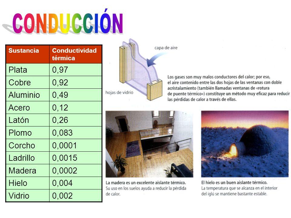 CONDUCCIÓN Plata 0,97 Cobre 0,92 Aluminio 0,49 Acero 0,12 Latón 0,26