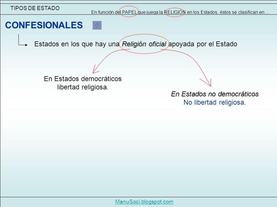 TIPOS DE ESTADO En función del PAPEL que juega la RELIGIÓN en los Estados, éstos se clasifican en …