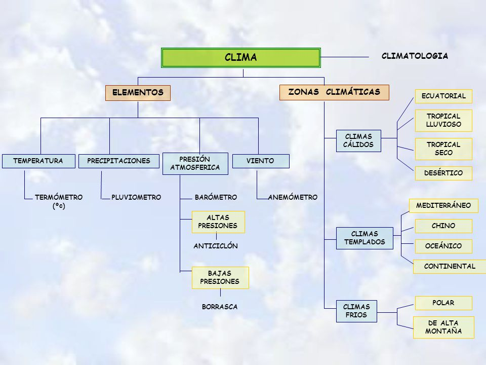 CLIMA CLIMATOLOGIA ELEMENTOS ZONAS CLIMÁTICAS ECUATORIAL