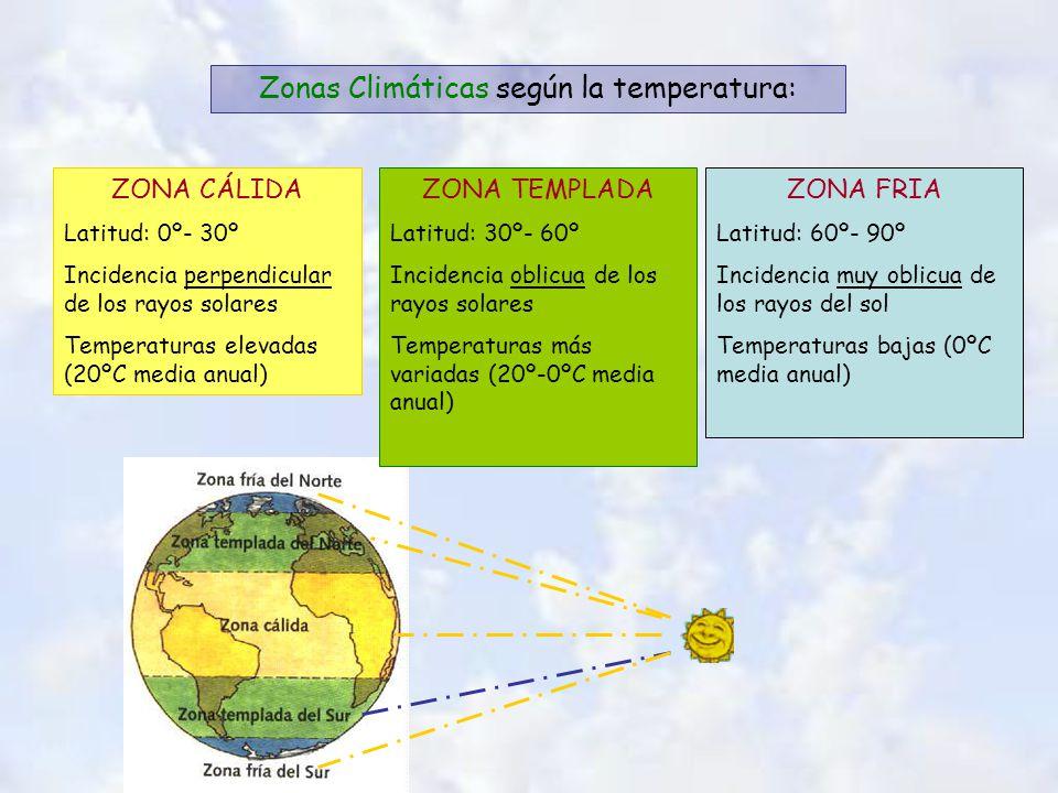 Zonas Climáticas según la temperatura: