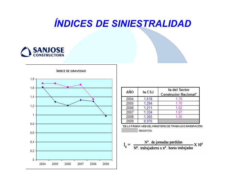 ÍNDICES DE SINIESTRALIDAD