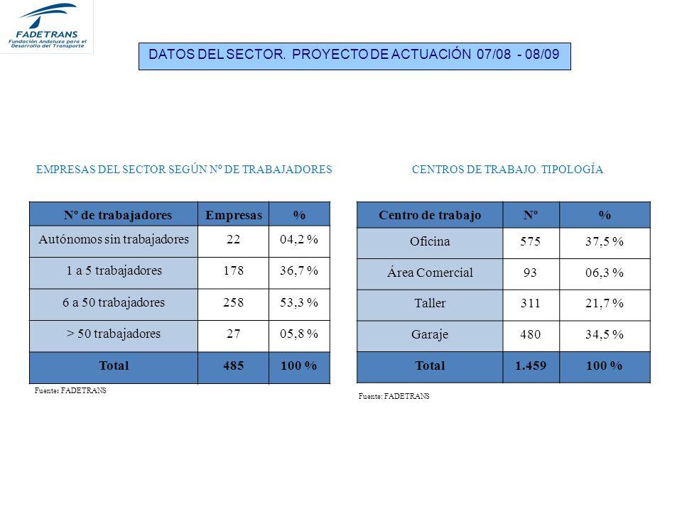 DATOS DEL SECTOR. PROYECTO DE ACTUACIÓN 07/08 - 08/09