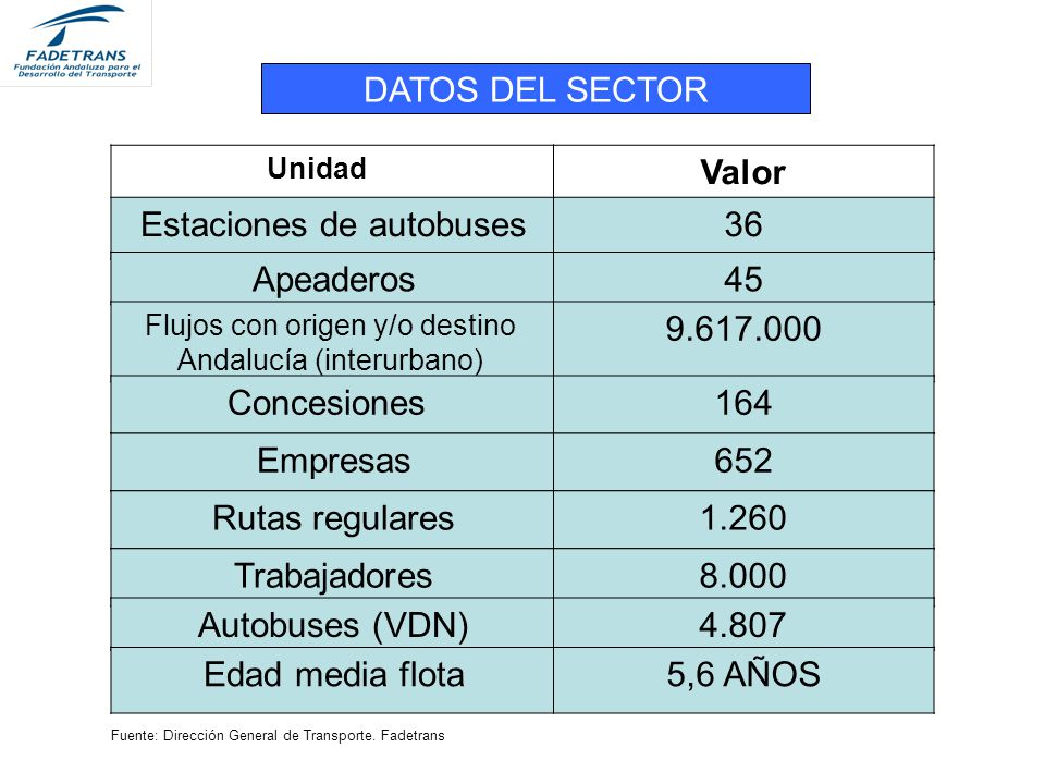 Estaciones de autobuses 36 Apeaderos 45 9.617.000 Concesiones 164