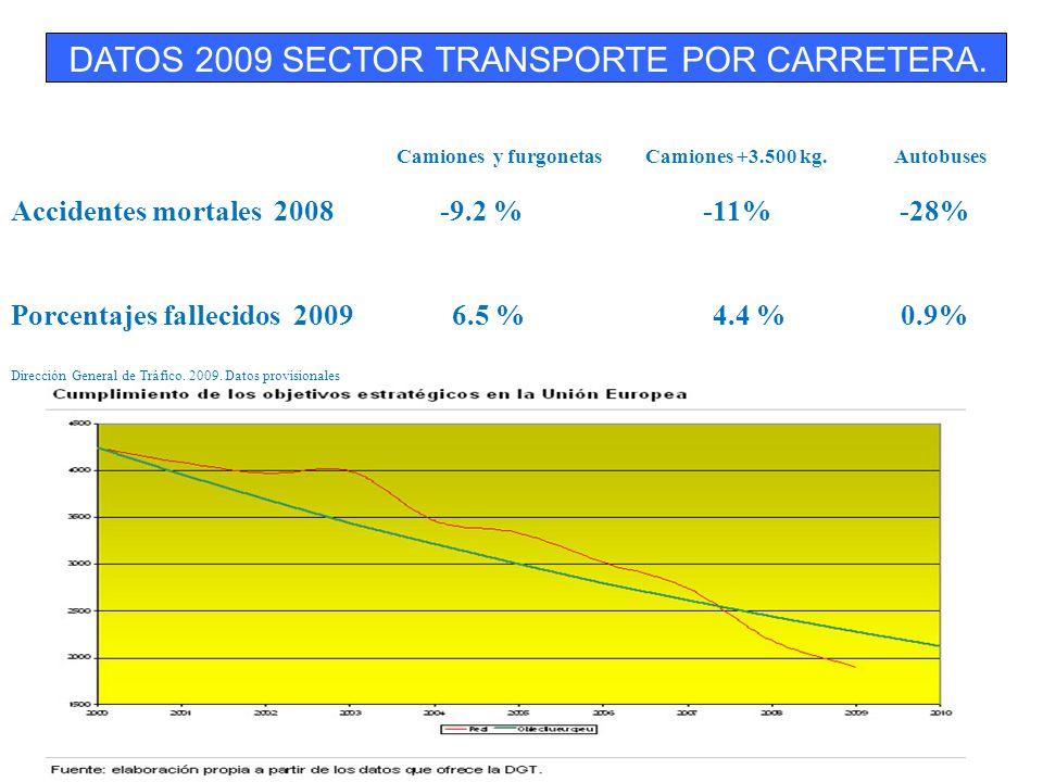 DATOS 2009 SECTOR TRANSPORTE POR CARRETERA. ESPAÑA