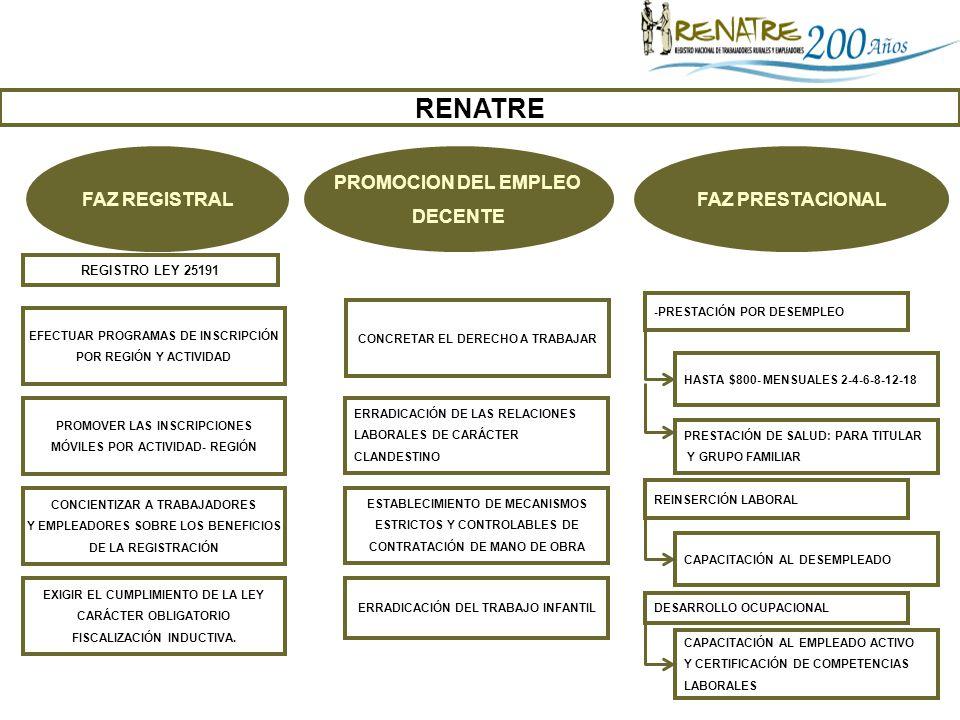 RENATRE FAZ REGISTRAL PROMOCION DEL EMPLEO DECENTE FAZ PRESTACIONAL