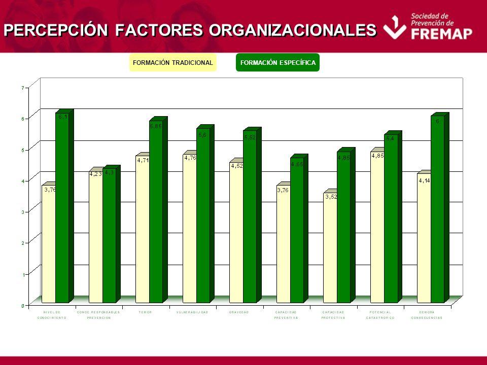 PERCEPCIÓN FACTORES ORGANIZACIONALES