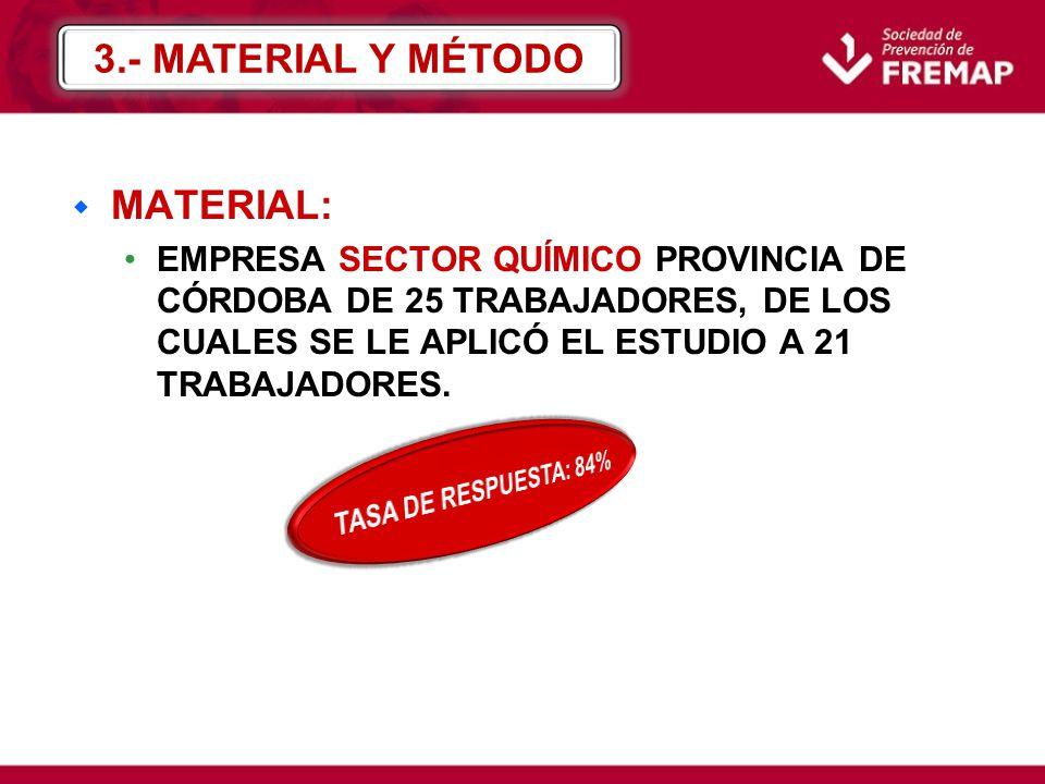3.- MATERIAL Y MÉTODO MATERIAL: