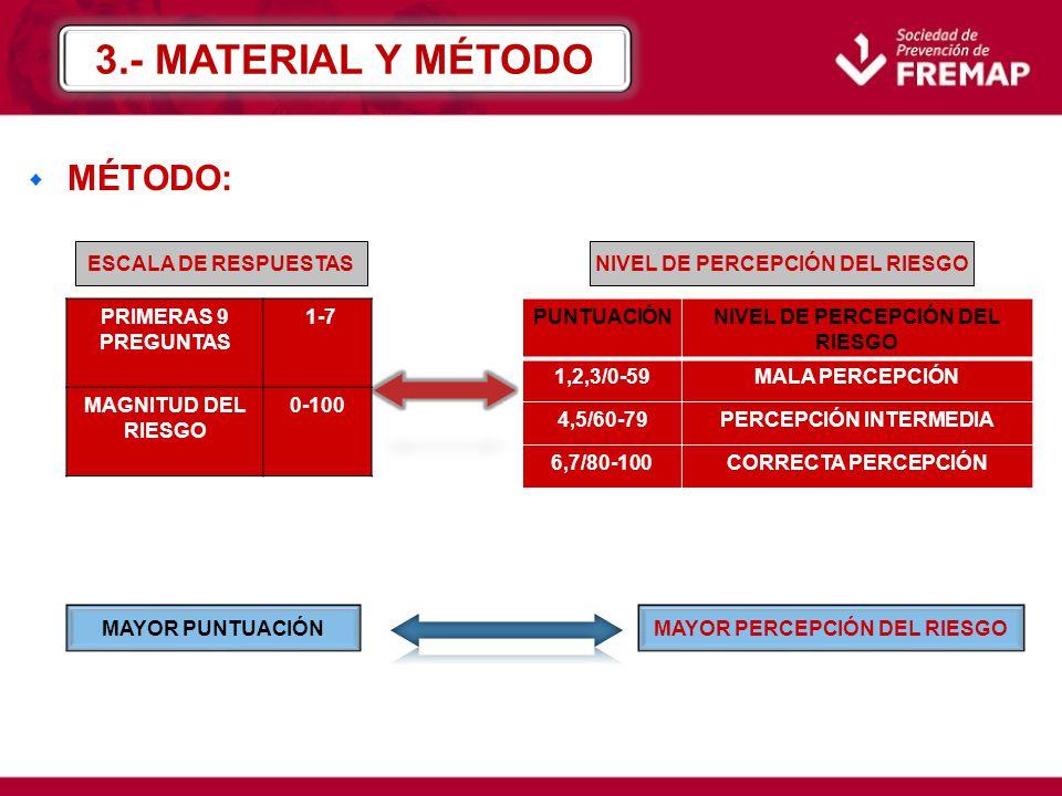 3.- MATERIAL Y MÉTODO MÉTODO: ESCALA DE RESPUESTAS