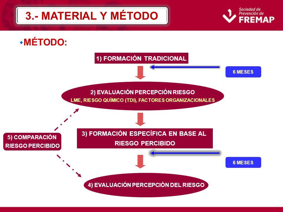 3.- MATERIAL Y MÉTODO MÉTODO: 1) FORMACIÓN TRADICIONAL